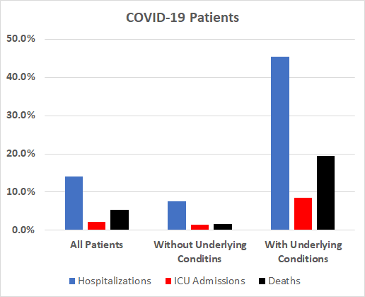 COVID-19 hospitalization and death